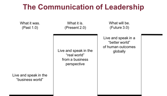 Communication of Leadership